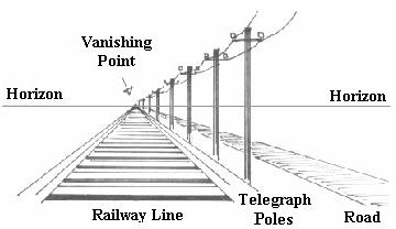 Resultado de imagen de one point linear perspective