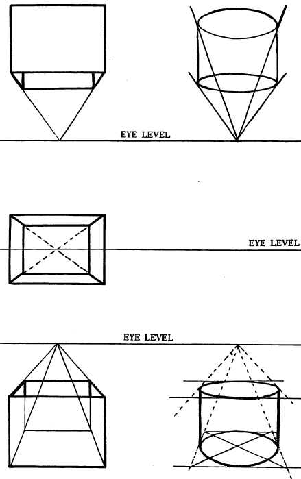 Every form above the eye level will recede downward to the eye level and every part of the model below the level of your eyes will extend upward to the eye level.