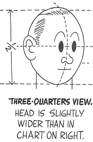 Drawing Cartoon Heads / Faces Three Quarters View