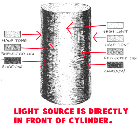 Shaded Cylinder Front : Drawing Cylinders and Drawing Shaded Cylindrical Objects with Cast Shadows Easy Steps Lesson