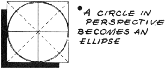A circle when drawn in perspective becomes an ellipse.