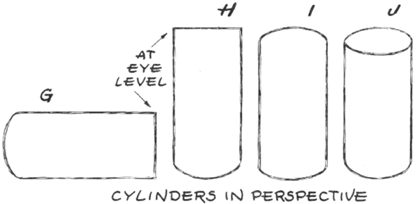 cylinder whose top edge is on a line with our eye level