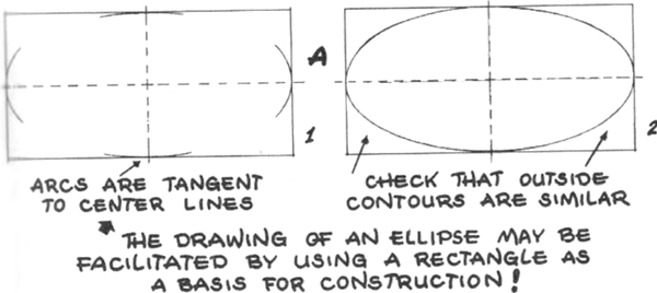 an ellipse may be more easily drawn by shaping it within a rectangle