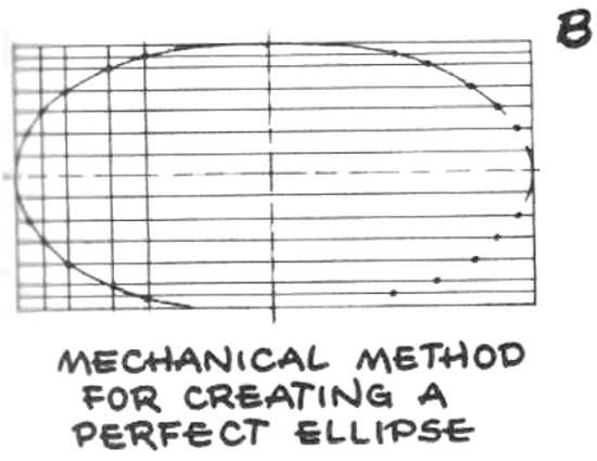 method of drawing a perfect ellipse
