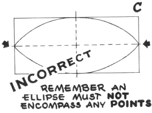 Avoid the usual pitfall of bringing the ellipse to points at the ends of the long diameter