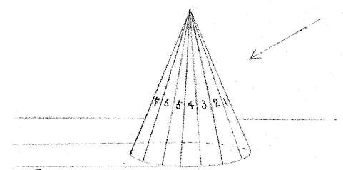 A cone may be considered a pyramid whose base is a polygon with an infinite number of sides.