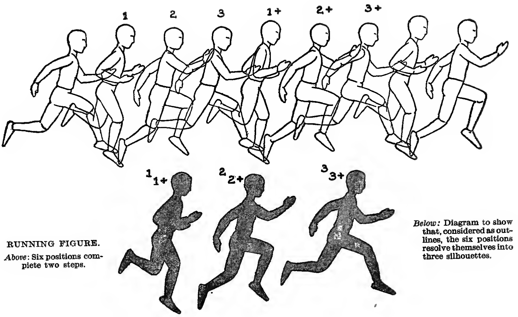 how to animate and draw the running figure