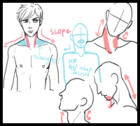 Neck and Head Diagrams